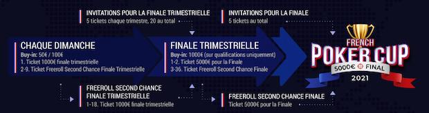 Comment accéder à la finale de la FPC Unibet Poker