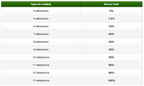 bonus multimax jusqu'à 100 % de vos gains sur Unibet
