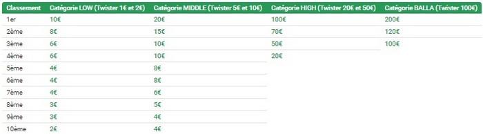 Unibet Poker met en jeu 800€ pour chaque Daily Race
