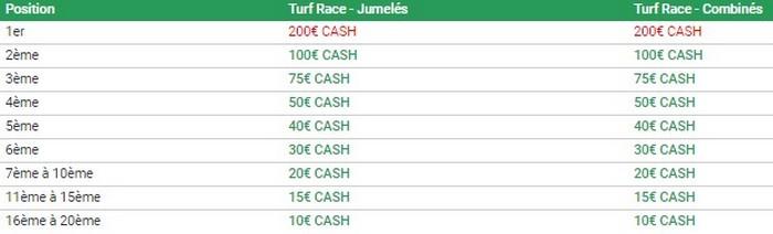 Unibet met 7.000€ cash en jeu chaque mois pour les Turf Races